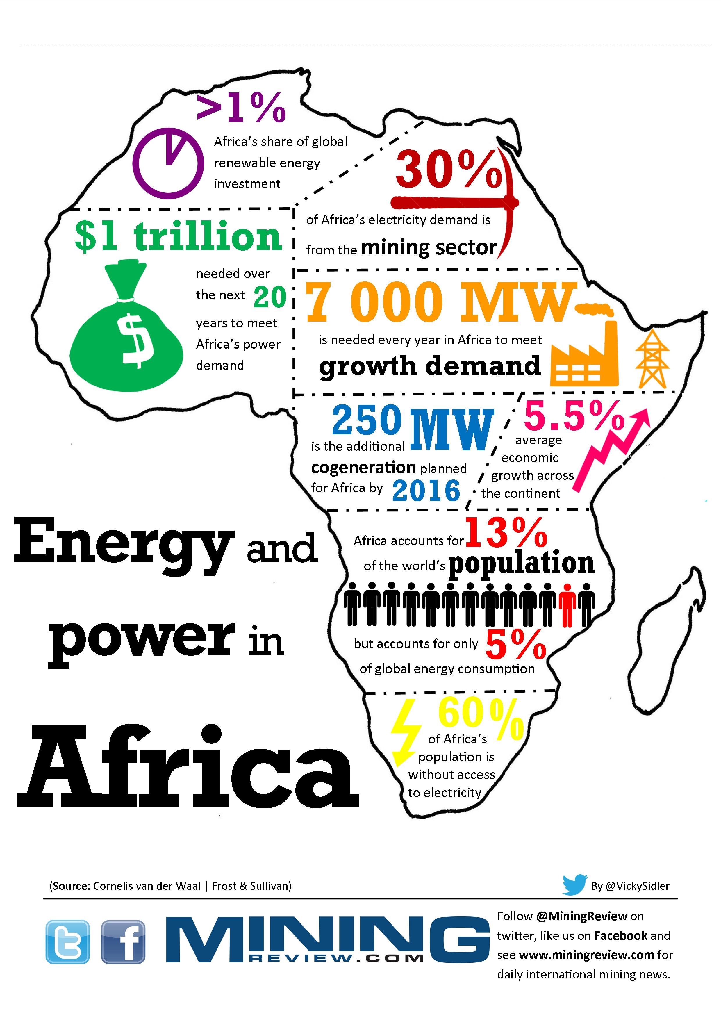 Energy and power in Africa infographic