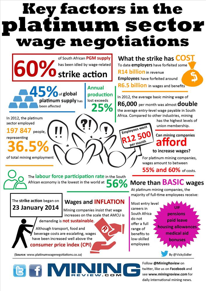 Key factors in the platinum sector wage negotiations