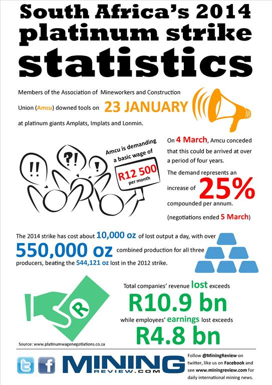Platinum strike infographic