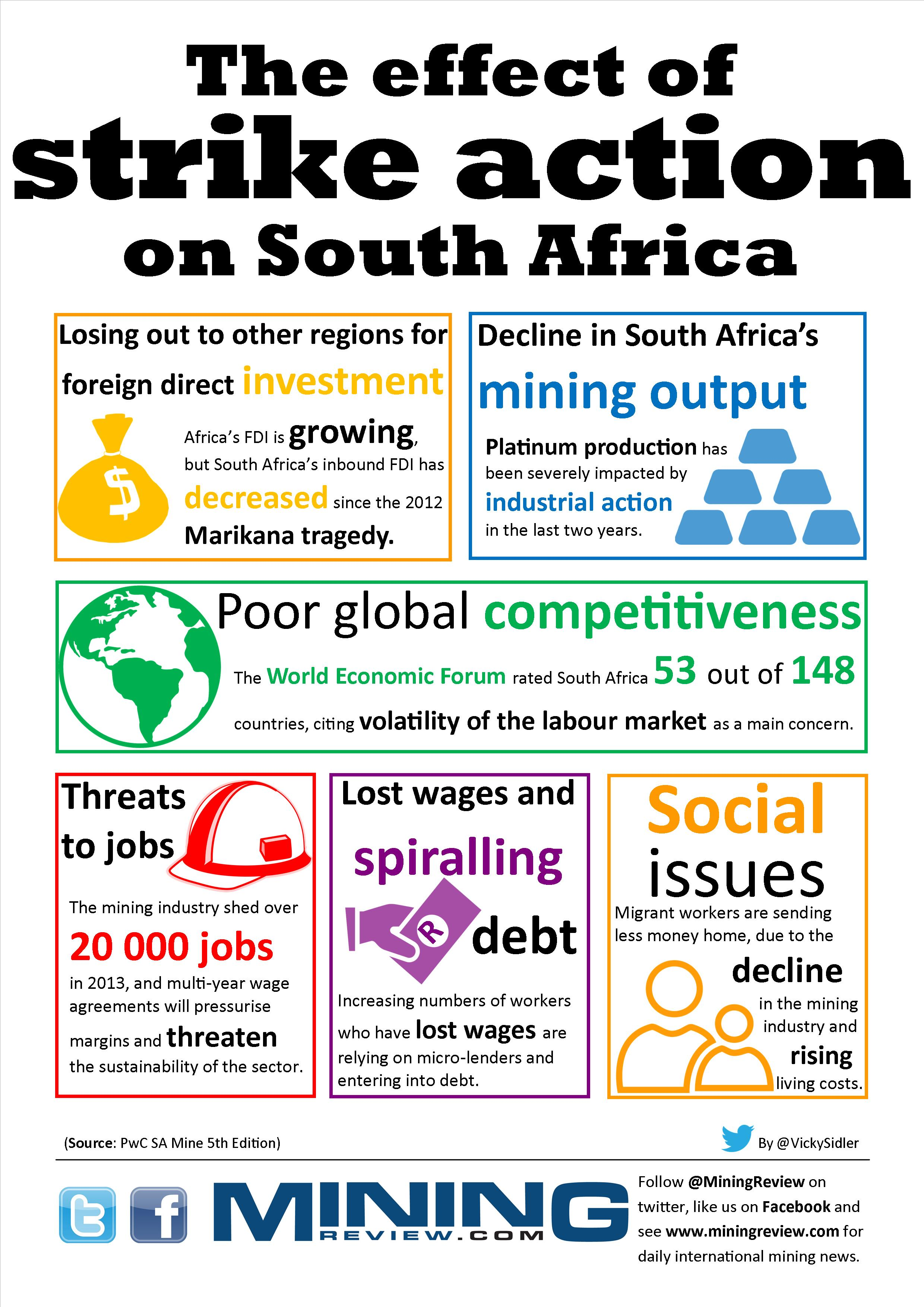 Strike effects on South Africa Infographic