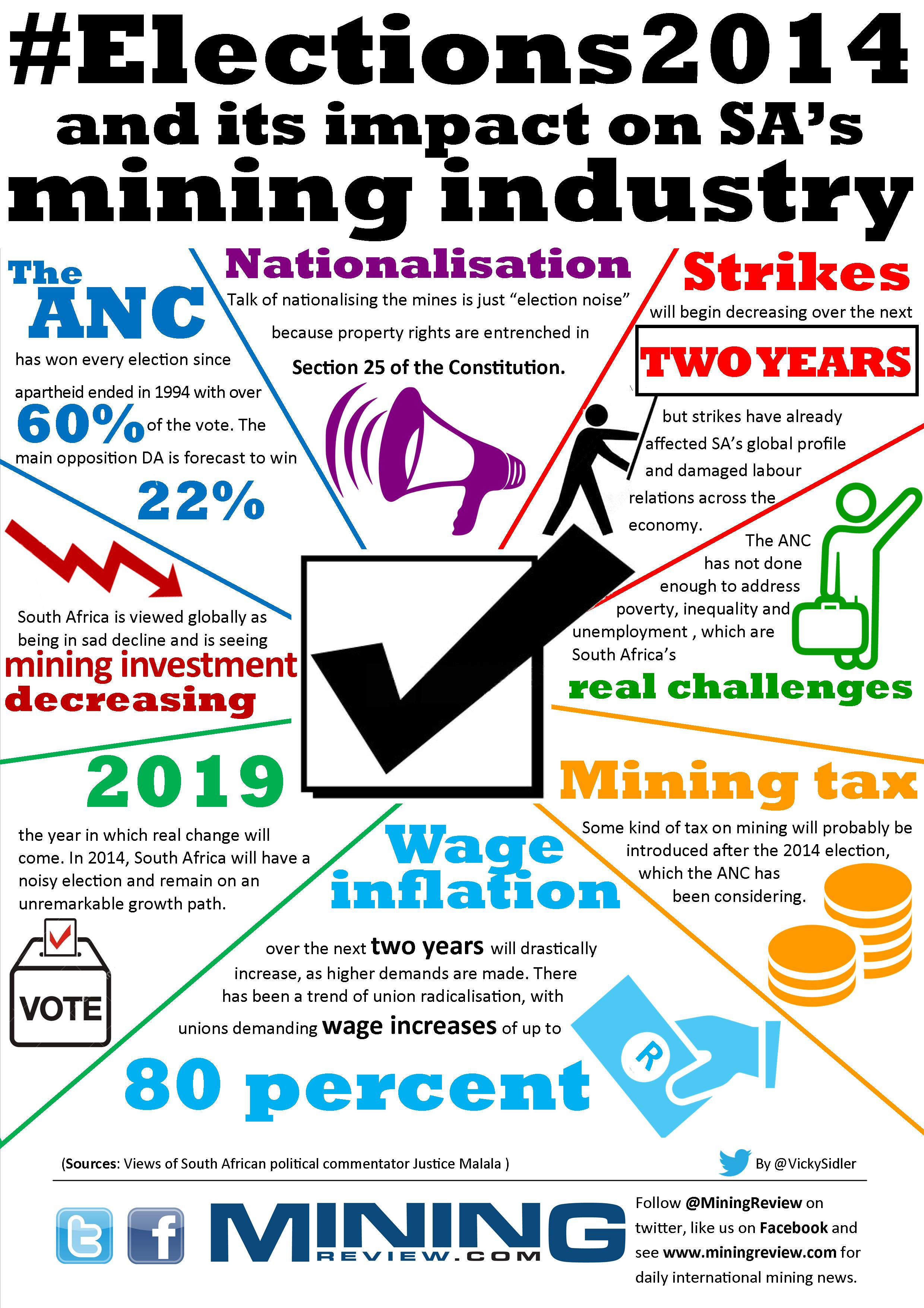 2014 elections and impact on SA mining industry infographic