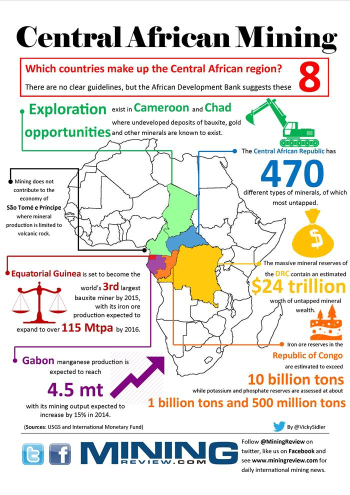 Mining in Central Africa infographic