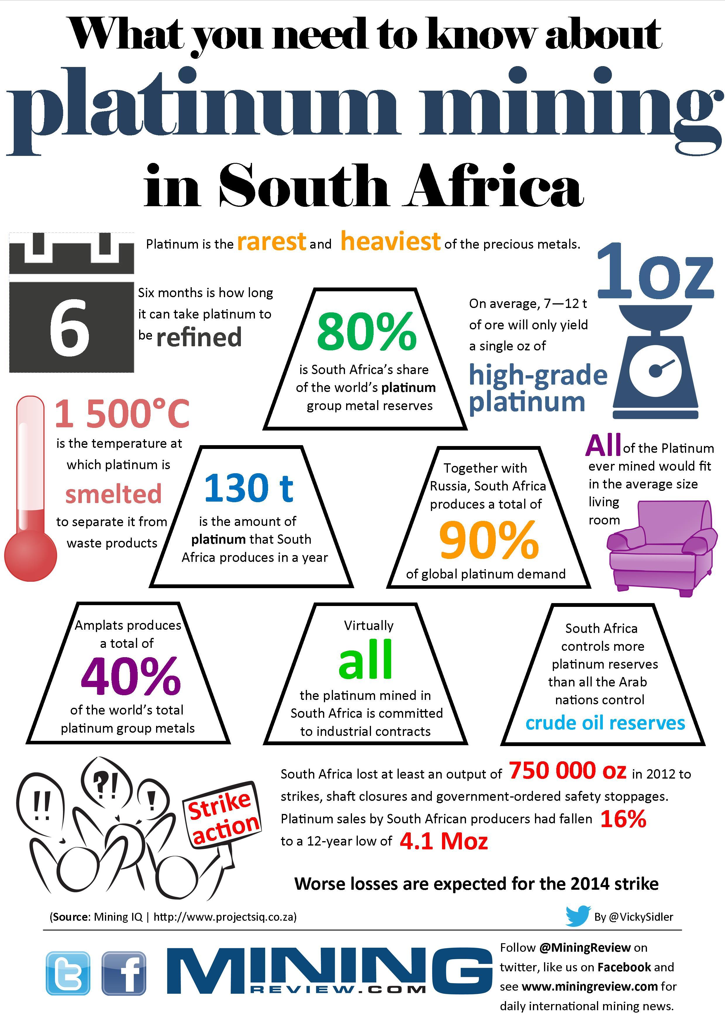 Platinum mining infographic