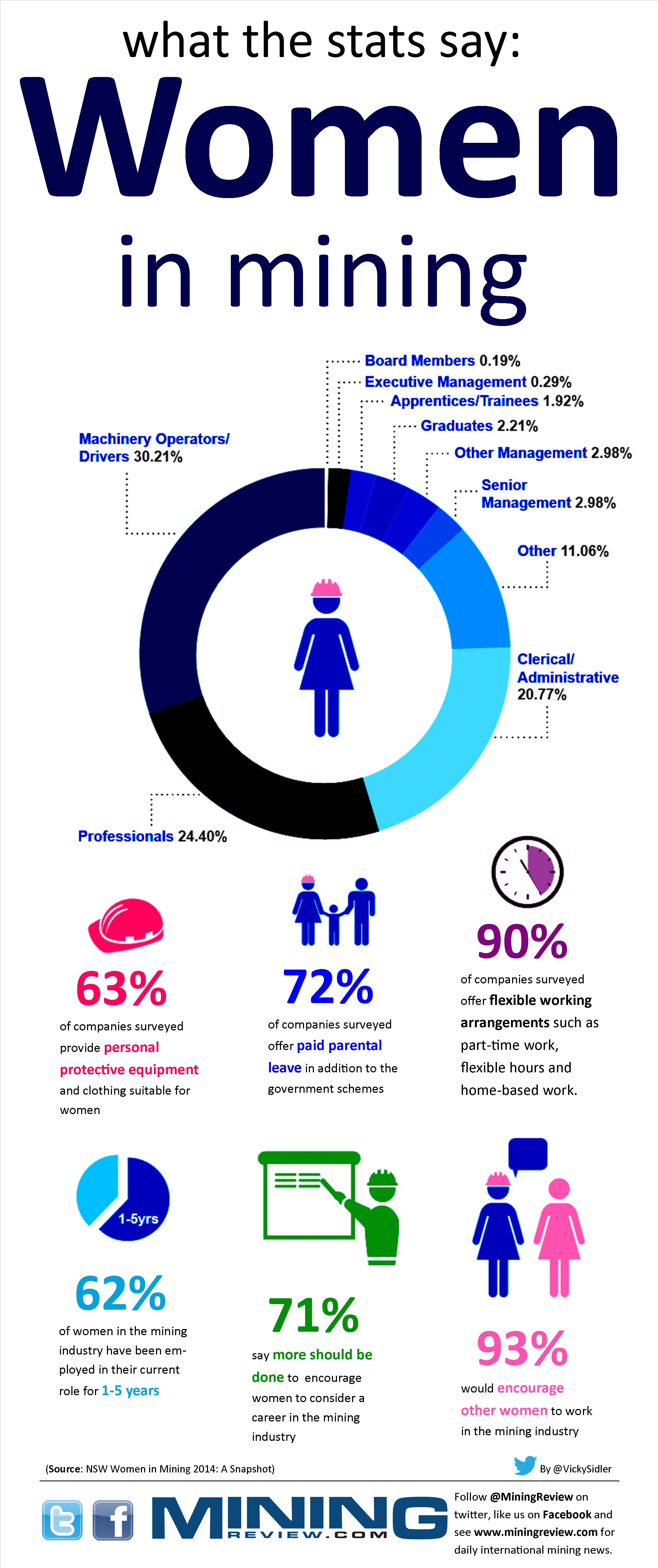 Women in mining infographic
