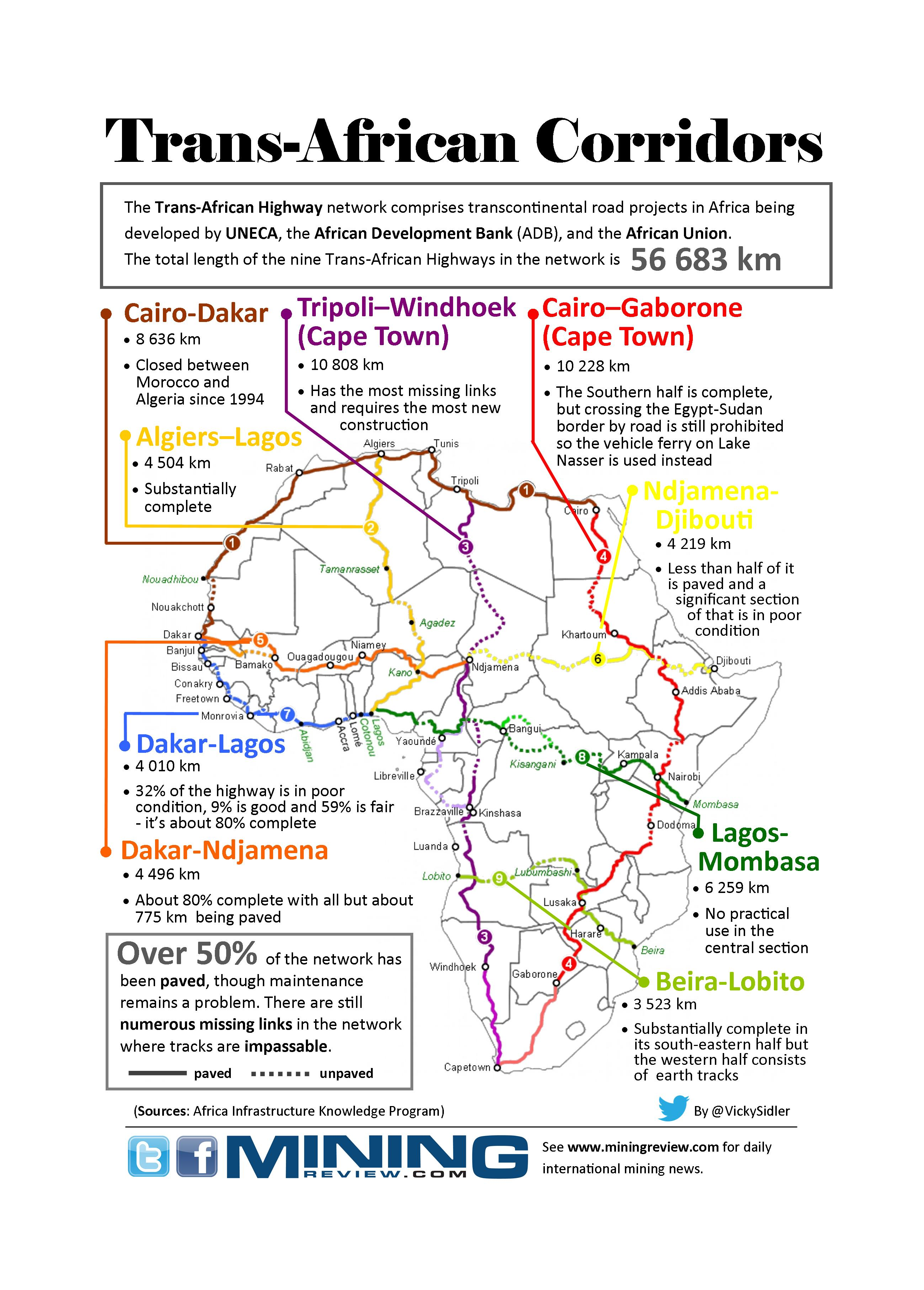 Trans African Corridors infographic