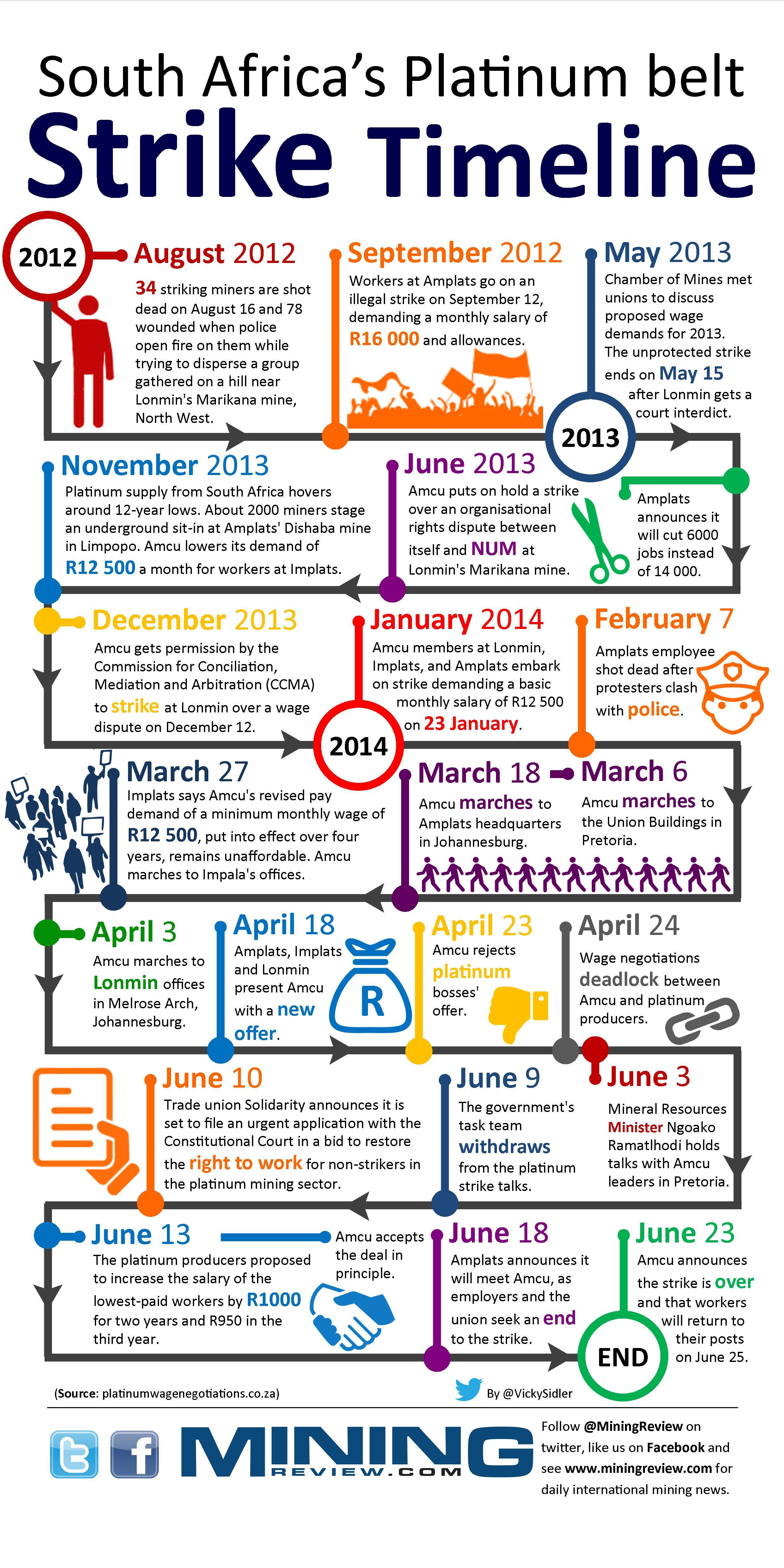 South Africa Platinum belt Strike Timeline Infographic