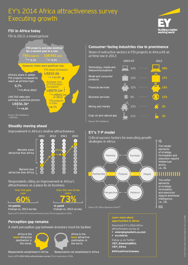 Investor perception about the attractiveness of Africa