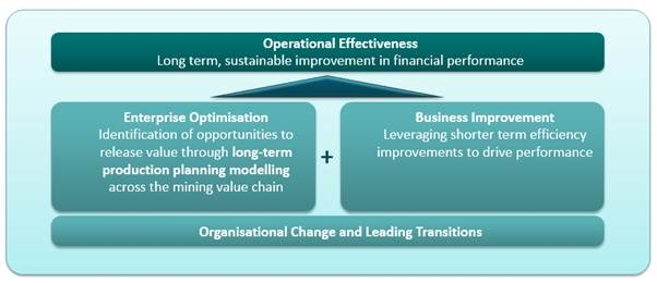 Operational Effectiveness diagram by MAC Consulting