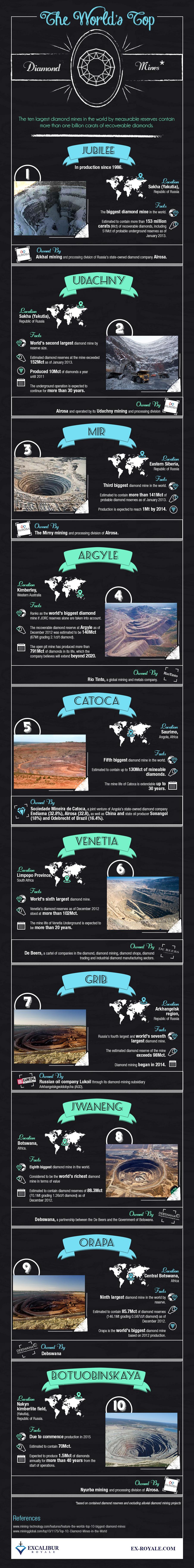 The-Worlds-Top-Diamond-Mines