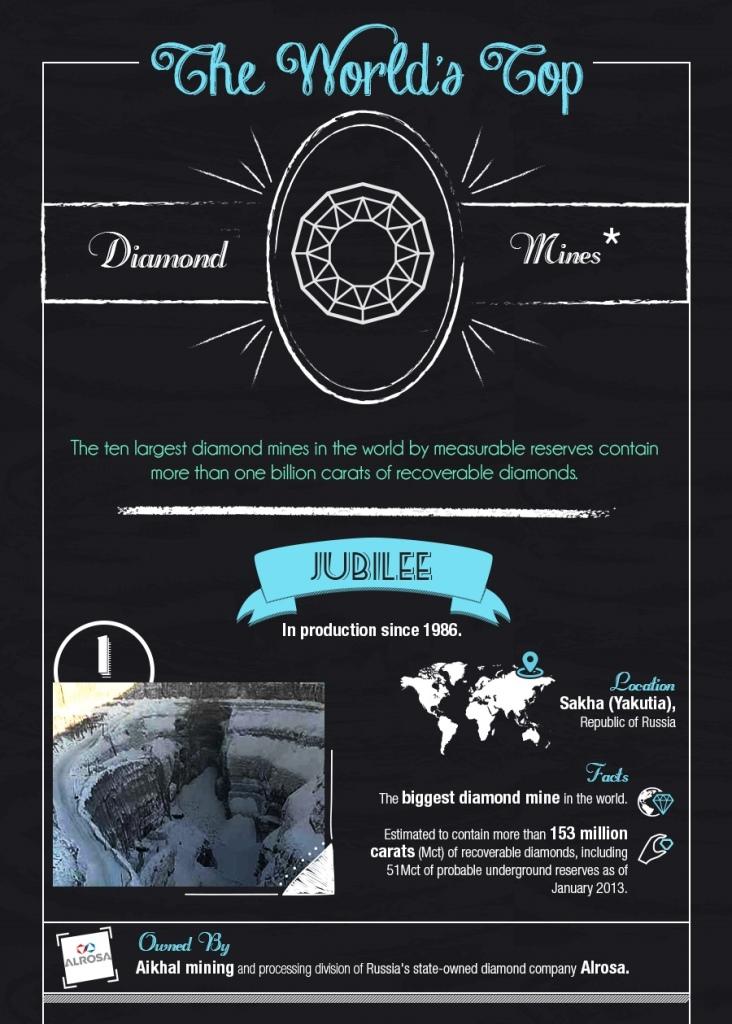 The-Worlds-Top-Diamond-Mines_no.1