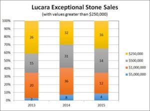 Lucara diamond chart