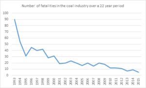 Coal fatalities