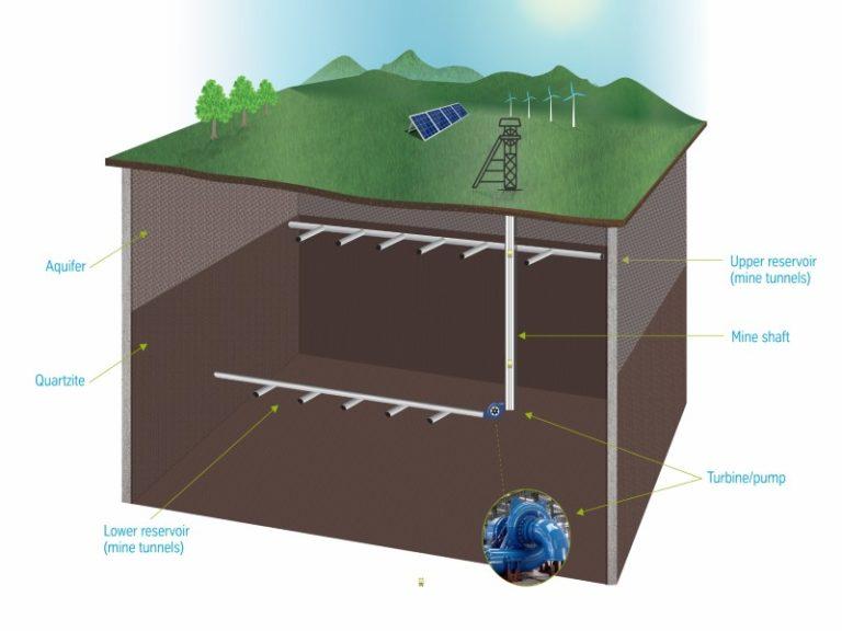 PFS for Underground Pumped Energy Storage awarded