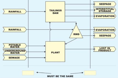 Major mine water management factors.