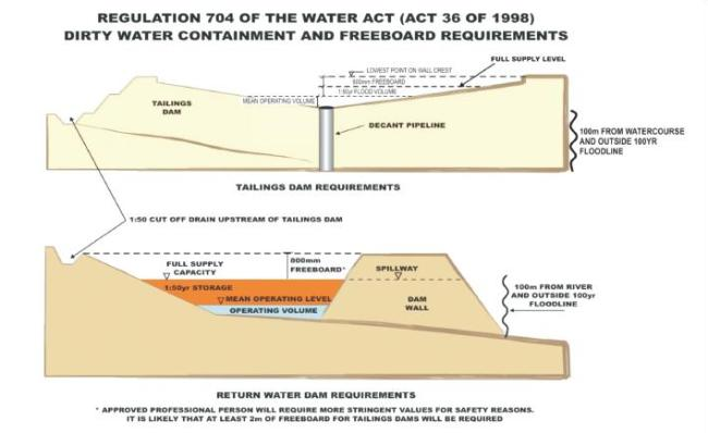 Regulation 704 of the Water Act