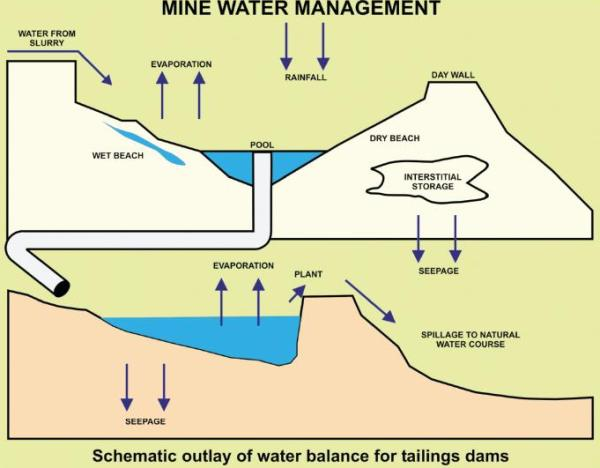 Schematic outlay of water<BR> balance for tailings dams.
